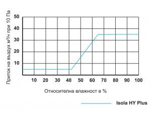 malka-grafika-isola